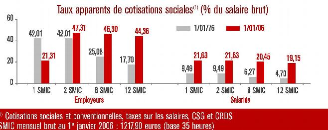 charges fiscales et sociales
